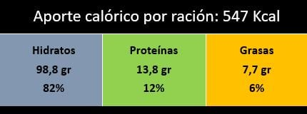 Valoración nutricional arroz al horno