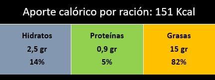 Valoración tapenade de aceitunas negras