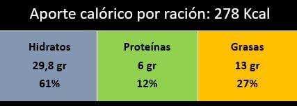 Valor nutricional ceviche de lombarda